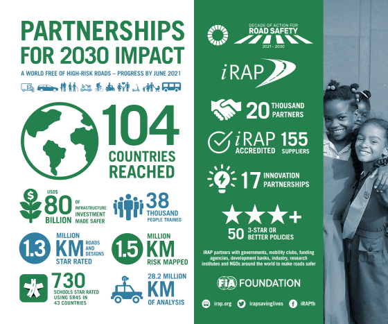 Latest iRAP metrics chart global growth in safer roads, innovation, investment and learning